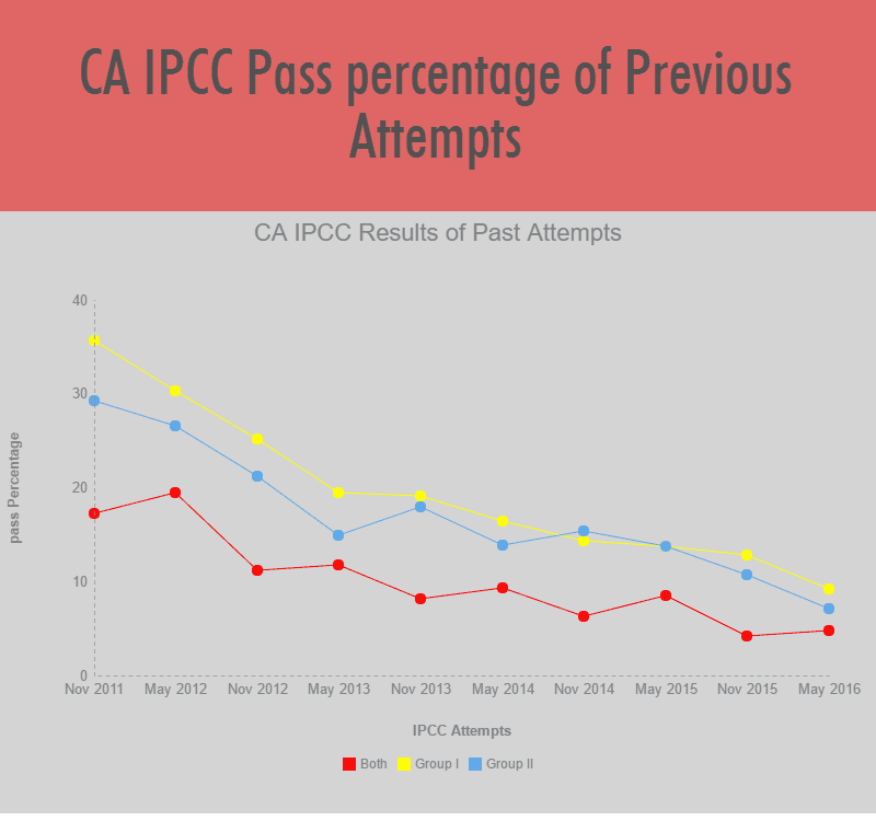 CA IPCC Result Pass percentage Graph of past Attempts