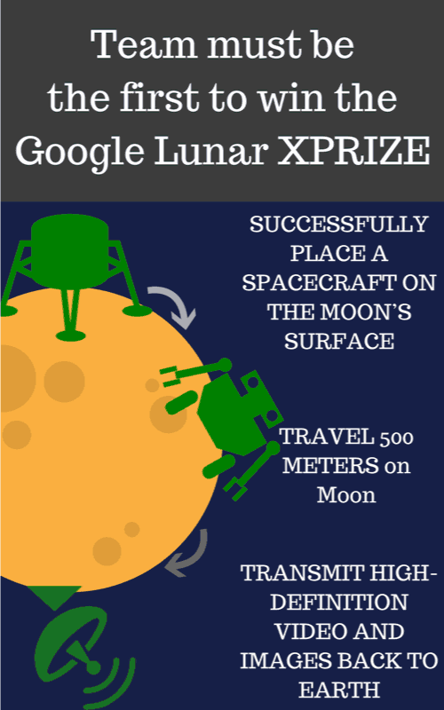 to be First to win the google lunar XPRIZE