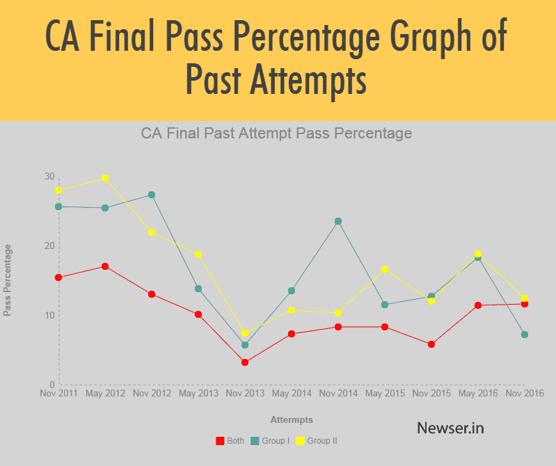 CA Final Pass Percentage Graph of Past Attempts