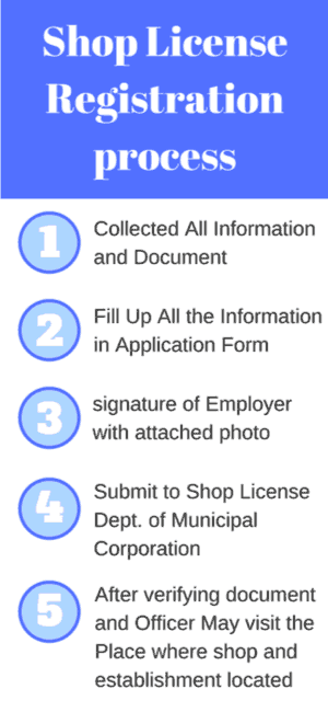 Steps for shop and establishment registration Procedure