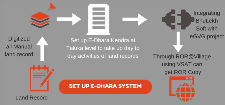 Set up E-dhara land Records online Gujarat system AnyROR